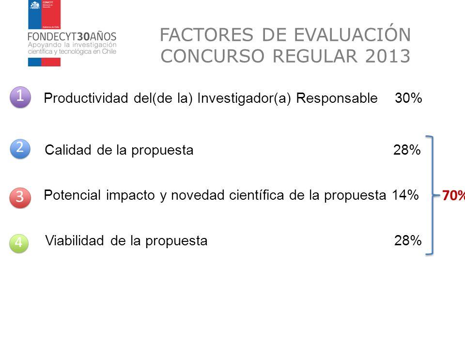 FACTORES DE EVALUACIÓN CONCURSO REGULAR 2013 Calidad de la propuesta28% Potencial impacto y novedad científica de la propuesta 14% Viabilidad de la pr