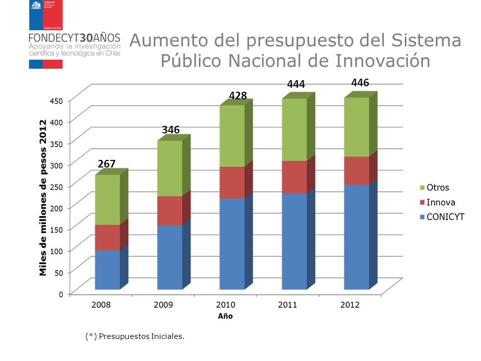 Aumento del presupuesto del Sistema Público Nacional de Innovación (*) Presupuestos Iniciales. 267 346 428 444 446