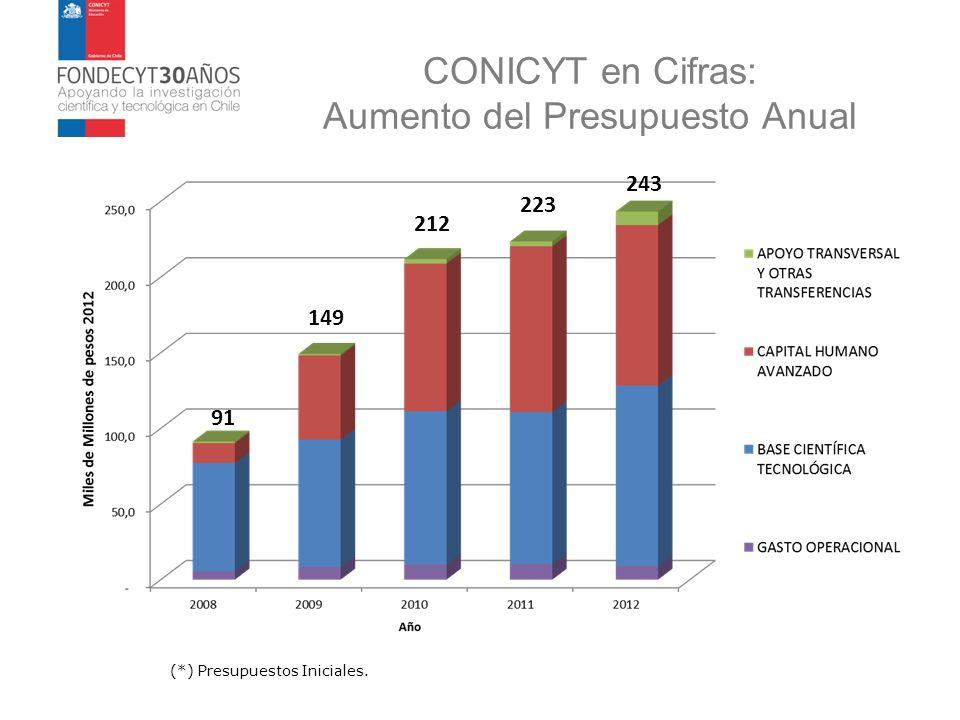 CONICYT en Cifras: Aumento del Presupuesto Anual (*) Presupuestos Iniciales. 91 149 212 223 243