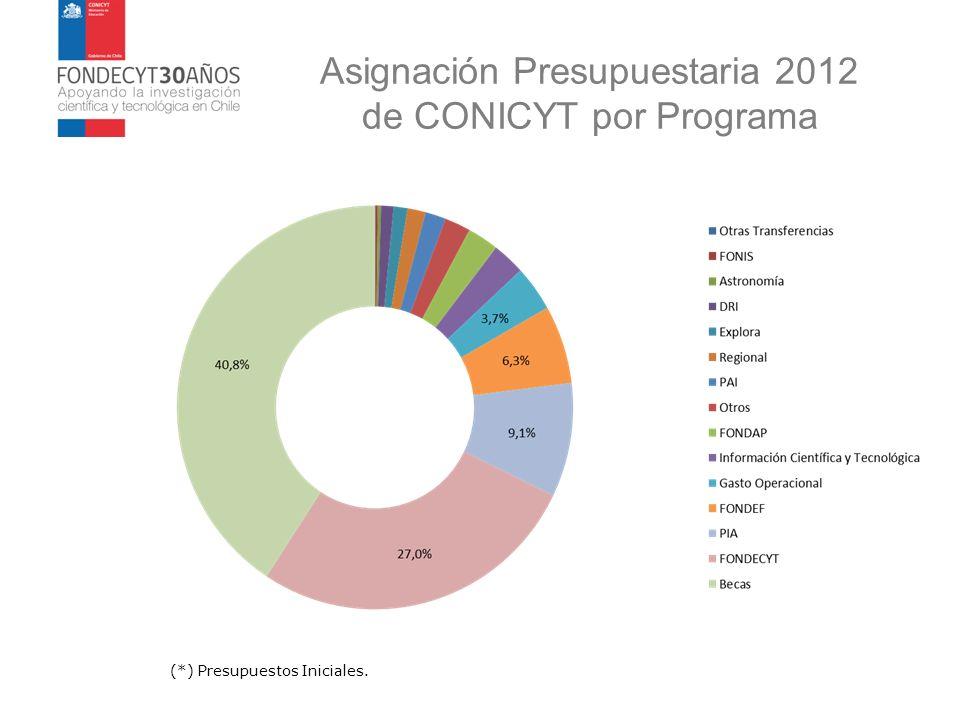 Asignación Presupuestaria 2012 de CONICYT por Programa (*) Presupuestos Iniciales.