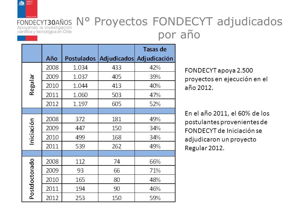 FONDECYT apoya 2.500 proyectos en ejecución en el año 2012. En el año 2011, el 60% de los postulantes provenientes de FONDECYT de Iniciación se adjudi