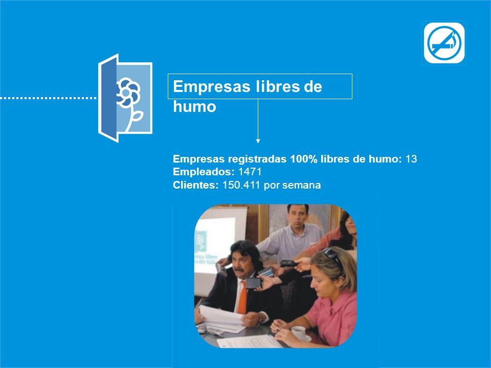 Empresas libres de humo Empresas registradas 100% libres de humo: 13 Empleados: 1471 Clientes: 150.411 por semana