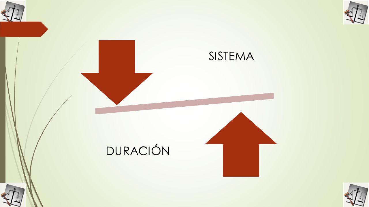 SISTEMA DURACIÓN