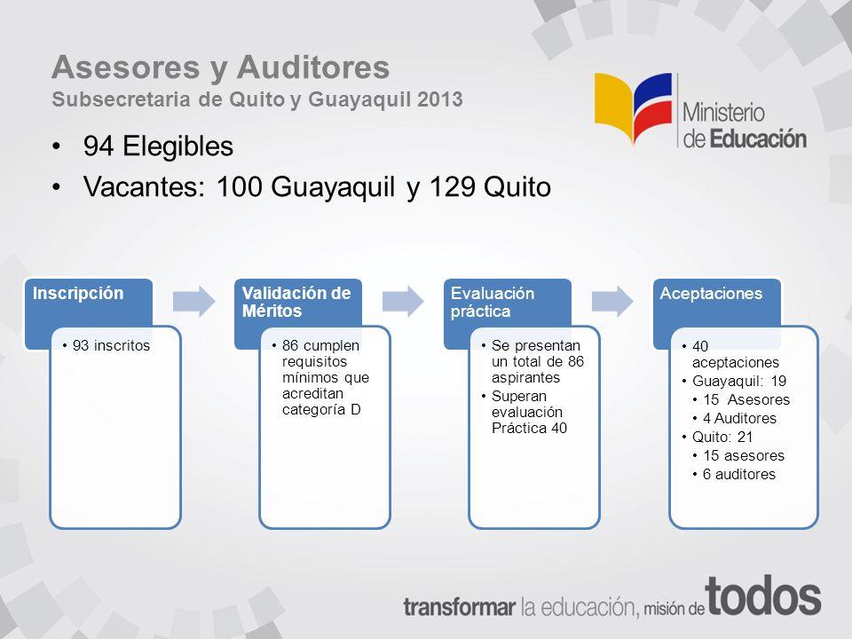 Asesores y Auditores Subsecretaria de Quito y Guayaquil 2013 94 Elegibles Vacantes: 100 Guayaquil y 129 Quito Inscripción 93 inscritos Validación de Méritos 86 cumplen requisitos mínimos que acreditan categoría D Evaluación práctica Se presentan un total de 86 aspirantes Superan evaluación Práctica 40 Aceptaciones 40 aceptaciones Guayaquil: 19 15 Asesores 4 Auditores Quito: 21 15 asesores 6 auditores