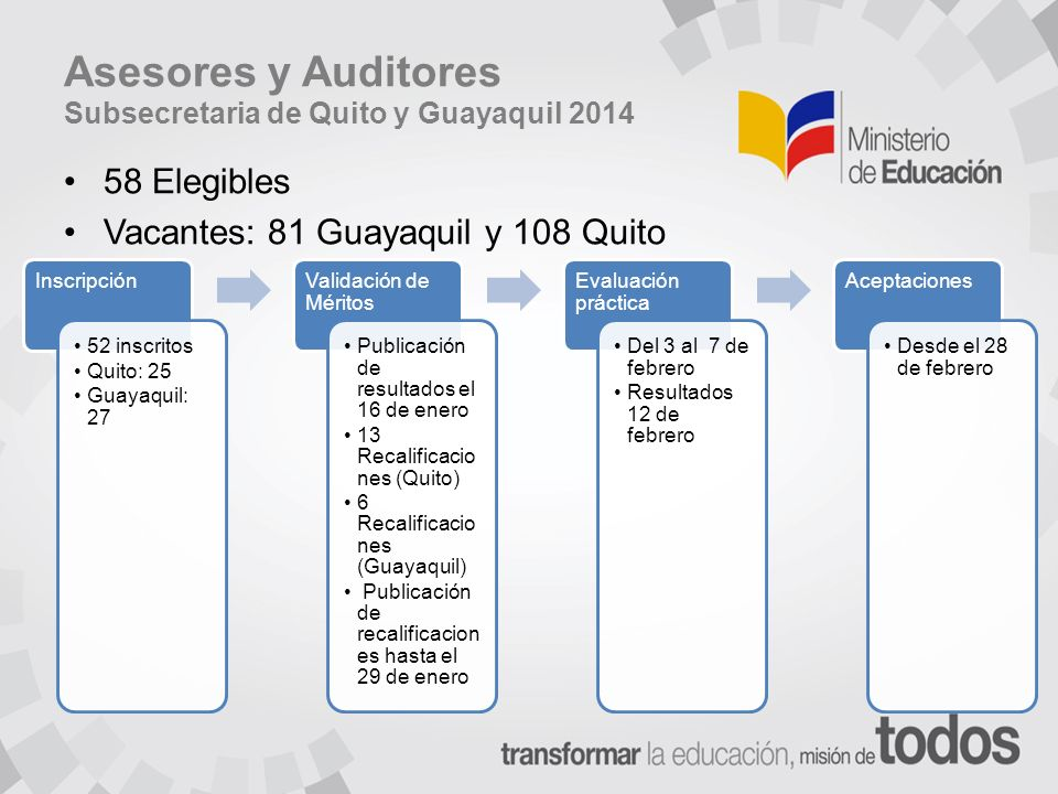 Asesores y Auditores Subsecretaria de Quito y Guayaquil 2014 58 Elegibles Vacantes: 81 Guayaquil y 108 Quito Inscripción 52 inscritos Quito: 25 Guayaquil: 27 Validación de Méritos Publicación de resultados el 16 de enero 13 Recalificacio nes (Quito) 6 Recalificacio nes (Guayaquil) Publicación de recalificacion es hasta el 29 de enero Evaluación práctica Del 3 al 7 de febrero Resultados 12 de febrero Aceptaciones Desde el 28 de febrero