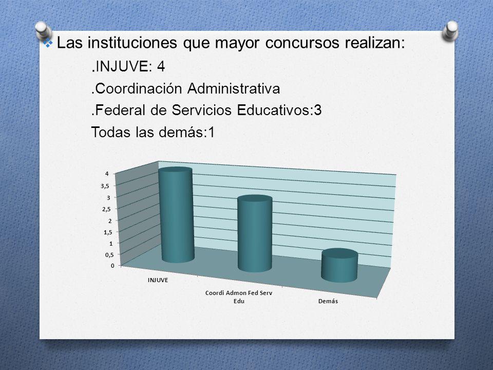 Las instituciones que mayor concursos realizan:. INJUVE: 4.Coordinación Administrativa.Federal de Servicios Educativos:3 Todas las demás:1