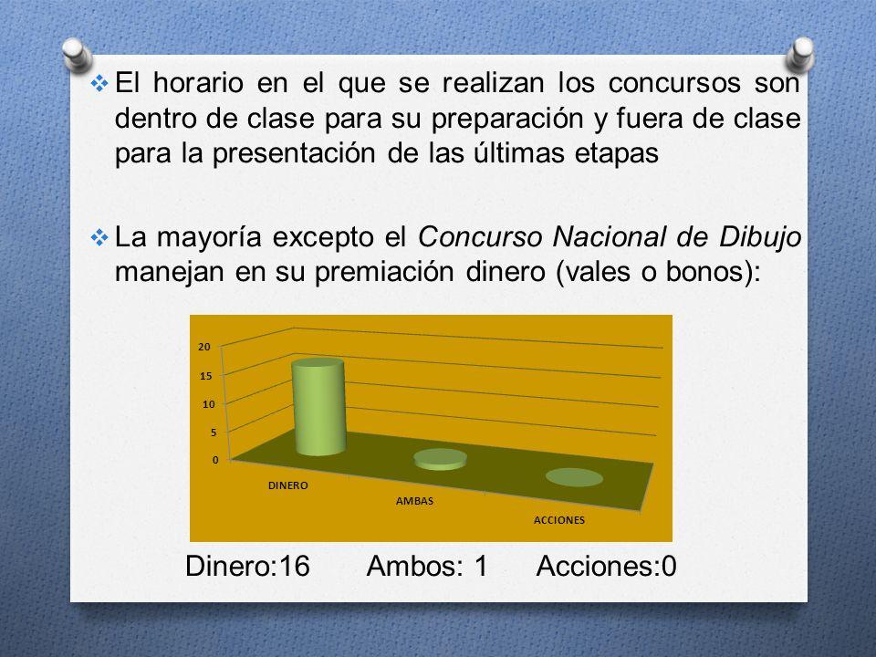 El horario en el que se realizan los concursos son dentro de clase para su preparación y fuera de clase para la presentación de las últimas etapas La