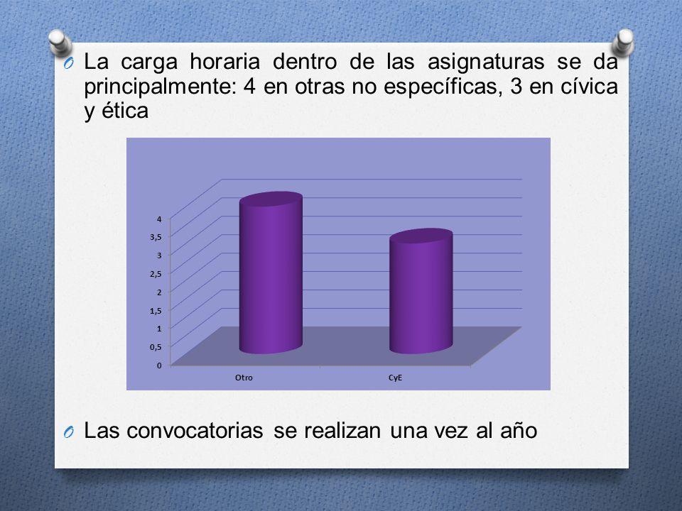 O La carga horaria dentro de las asignaturas se da principalmente: 4 en otras no específicas, 3 en cívica y ética O Las convocatorias se realizan una