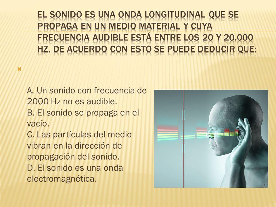A. Un sonido con frecuencia de 2000 Hz no es audible. B. El sonido se propaga en el vacío. C. Las partículas del medio vibran en la dirección de propa
