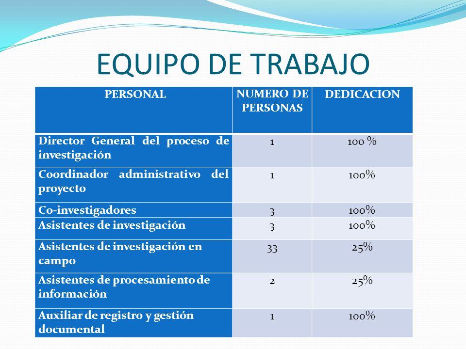 EQUIPO DE TRABAJO PERSONALNUMERO DE PERSONAS DEDICACION Director General del proceso de investigación 1100 % Coordinador administrativo del proyecto 1
