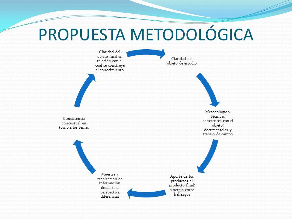 PROPUESTA METODOLÓGICA Claridad del objeto de estudio Metodología y técnicas coherentes con el objeto: documentales y trabajo de campo Aporte de los p
