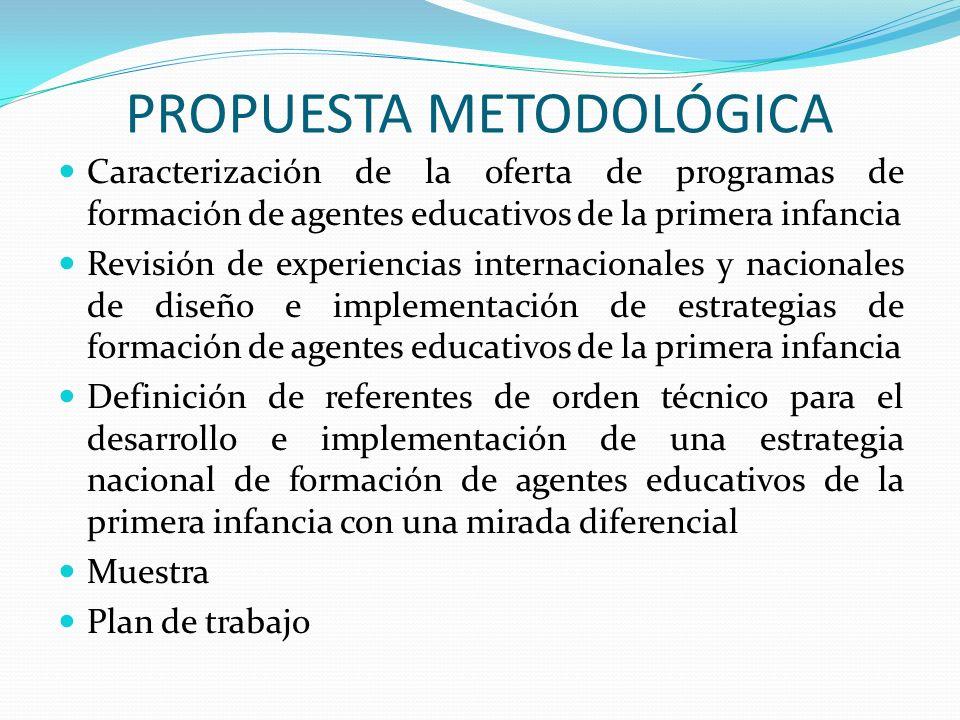 PROPUESTA METODOLÓGICA Caracterización de la oferta de programas de formación de agentes educativos de la primera infancia Revisión de experiencias in