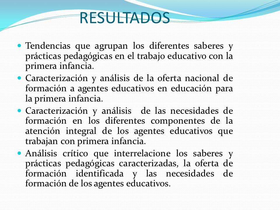 RESULTADOS Tendencias que agrupan los diferentes saberes y prácticas pedagógicas en el trabajo educativo con la primera infancia. Caracterización y an