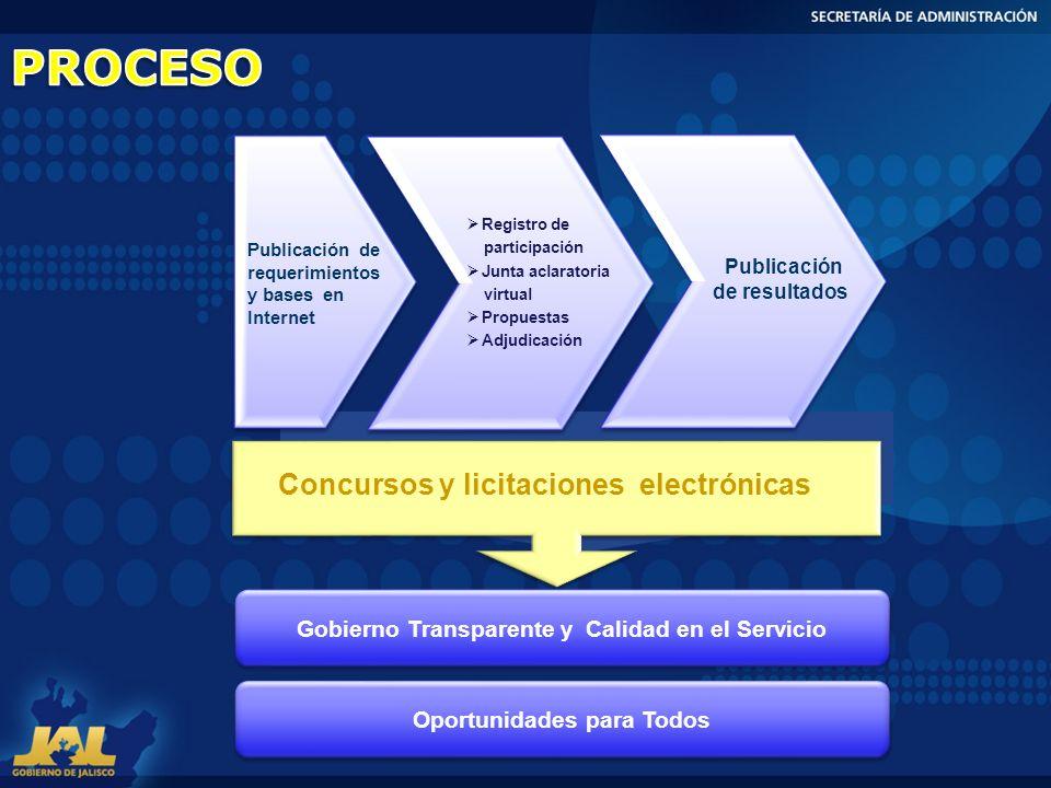 Publicación de requerimientos y bases en Internet Registro de participación Junta aclaratoria virtual Propuestas Adjudicación Publicación de resultado