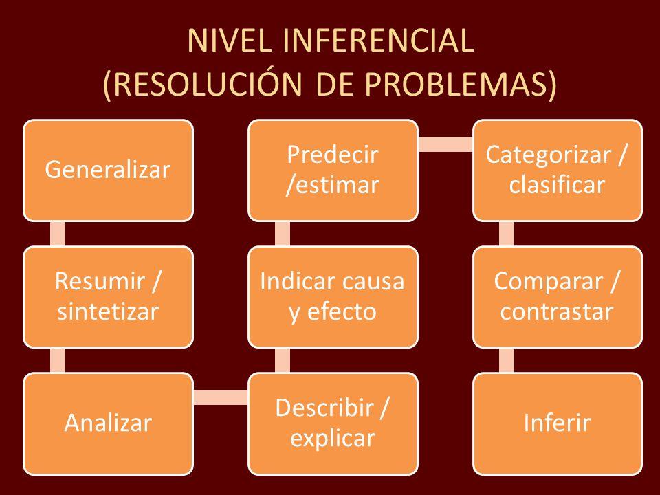 NIVEL INFERENCIAL (RESOLUCIÓN DE PROBLEMAS) Generalizar Resumir / sintetizar Analizar Describir / explicar Indicar causa y efecto Predecir /estimar Ca