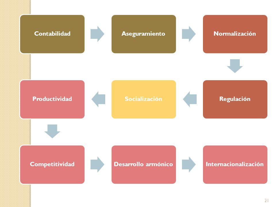 ContabilidadAseguramientoNormalización RegulaciónSocializaciónProductividad Competitividad Desarrollo armónico Internacionalización 21