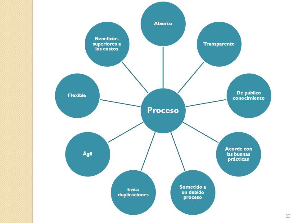 Proceso AbiertoTransparente De público conocimiento Acorde con las buenas prácticas Sometido a un debido proceso Evita duplicaciones ÁgilFlexible Beneficios superiores a los costos 23