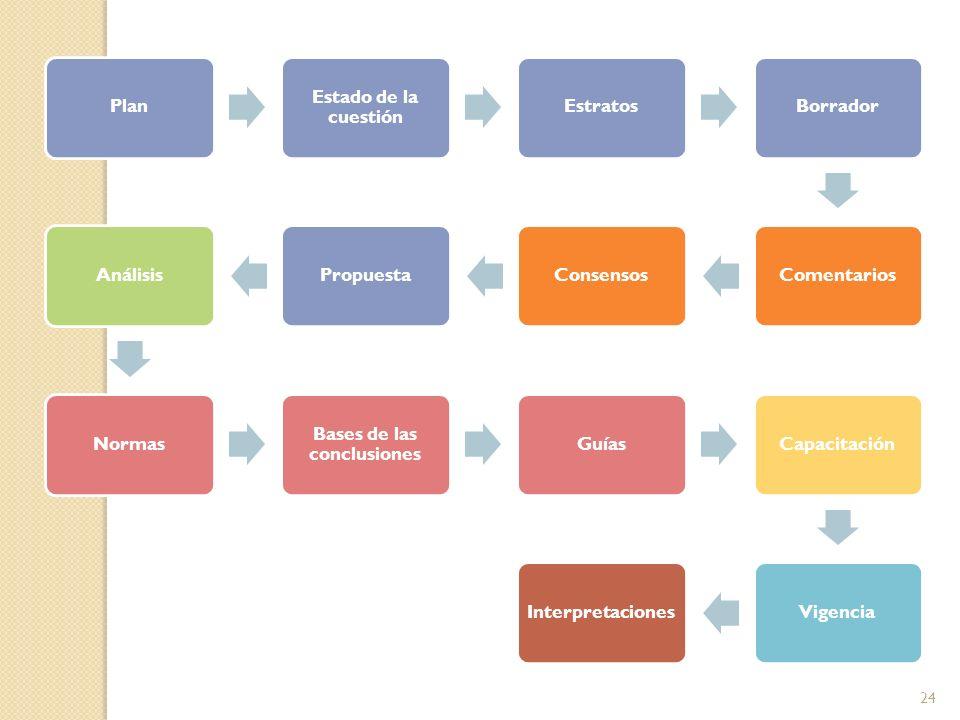 Plan Estado de la cuestión EstratosBorradorComentariosConsensosPropuestaAnálisisNormas Bases de las conclusiones GuíasCapacitaciónVigenciaInterpretaciones 24