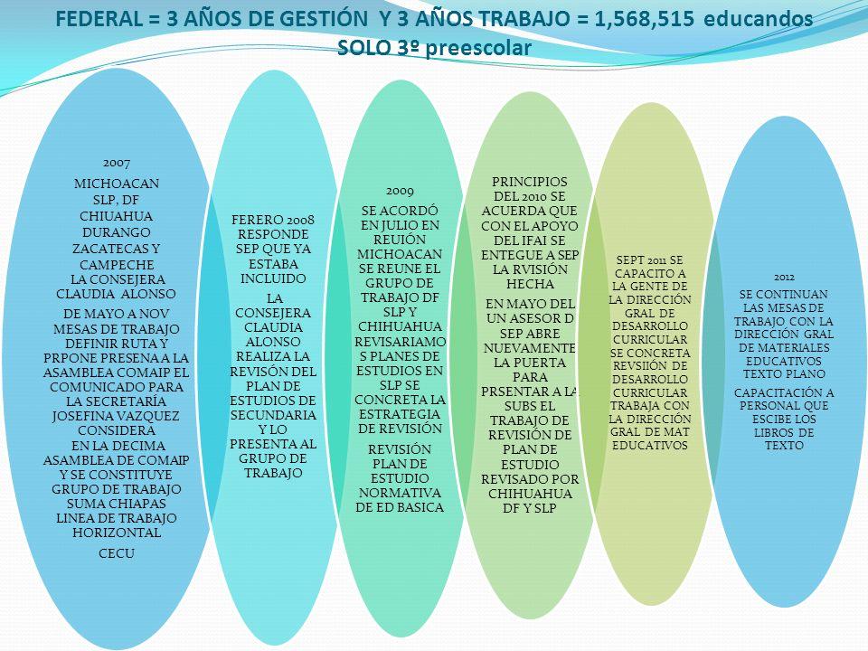 FEDERAL = 3 AÑOS DE GESTIÓN Y 3 AÑOS TRABAJO = 1,568,515 educandos SOLO 3º preescolar 2007 MICHOACAN SLP, DF CHIUAHUA DURANGO ZACATECAS Y CAMPECHE LA CONSEJERA CLAUDIA ALONSO DE MAYO A NOV MESAS DE TRABAJO DEFINIR RUTA Y PRPONE PRESENA A LA ASAMBLEA COMAIP EL COMUNICADO PARA LA SECRETARÍA JOSEFINA VAZQUEZ CONSIDERA EN LA DECIMA ASAMBLEA DE COMAIP Y SE CONSTITUYE GRUPO DE TRABAJO SUMA CHIAPAS LINEA DE TRABAJO HORIZONTAL CECU FERERO 2008 RESPONDE SEP QUE YA ESTABA INCLUIDO LA CONSEJERA CLAUDIA ALONSO REALIZA LA REVISÓN DEL PLAN DE ESTUDIOS DE SECUNDARIA Y LO PRESENTA AL GRUPO DE TRABAJO 2009 SE ACORDÓ EN JULIO EN REUIÓN MICHOACAN SE REUNE EL GRUPO DE TRABAJO DF SLP Y CHIHUAHUA REVISARIAMO S PLANES DE ESTUDIOS EN SLP SE CONCRETA LA ESTRATEGIA DE REVISIÓN REVISIÓN PLAN DE ESTUDIO NORMATIVA DE ED BASICA PRINCIPIOS DEL 2010 SE ACUERDA QUE CON EL APOYO DEL IFAI SE ENTEGUE A SEP LA RVISIÓN HECHA EN MAYO DEL UN ASESOR D SEP ABRE NUEVAMENTE LA PUERTA PARA PRSENTAR A LA SUBS EL TRABAJO DE REVISIÓN DE PLAN DE ESTUDIO REVISADO POR CHIHUAHUA DF Y SLP SEPT 2011 SE CAPACITO A LA GENTE DE LA DIRECCIÓN GRAL DE DESARROLLO CURRICULAR SE CONCRETA REVSIIÓN DE DESARROLLO CURRICULAR TRABAJA CON LA DIRECCIÓN GRAL DE MAT EDUCATIVOS 2012 SE CONTINUAN LAS MESAS DE TRABAJO CON LA DIRECCIÓN GRAL DE MATERIALES EDUCATIVOS TEXTO PLANO CAPACITACIÓN A PERSONAL QUE ESCIBE LOS LIBROS DE TEXTO