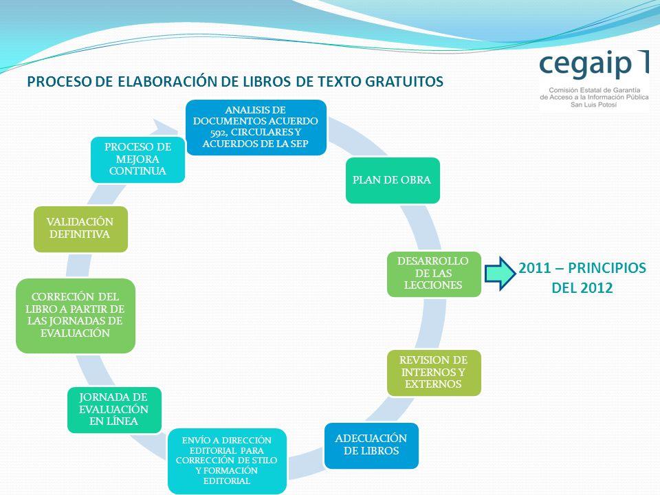 PROCESO DE ELABORACIÓN DE LIBROS DE TEXTO GRATUITOS ANALISIS DE DOCUMENTOS ACUERDO 592, CIRCULARES Y ACUERDOS DE LA SEP PROCESO DE MEJORA CONTINUA PLAN DE OBRA DESARROLLO DE LAS LECCIONES REVISION DE INTERNOS Y EXTERNOS ADECUACIÓN DE LIBROS ENVÍO A DIRECCIÓN EDITORIAL PARA CORRECCIÓN DE STILO Y FORMACIÓN EDITORIAL JORNADA DE EVALUACIÓN EN LÍNEA CORRECIÓN DEL LIBRO A PARTIR DE LAS JORNADAS DE EVALUACIÓN VALIDACIÓN DEFINITIVA 2011 – PRINCIPIOS DEL 2012