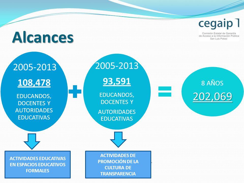 . 2005-2013 108,478 EDUCANDOS, DOCENTES Y AUTORIDADES EDUCATIVAS 2005-2013 93,591 EDUCANDOS, DOCENTES Y AUTORIDADES EDUCATIVAS 8 AÑOS202,069 Alcances ACTIVIDADES EDUCATIVAS EN ESPACIOS EDUCATIVOS FORMALES ACTIVIDADES DE PROMOCIÓN DE LA CULTURA DE TRANSPARENCIA