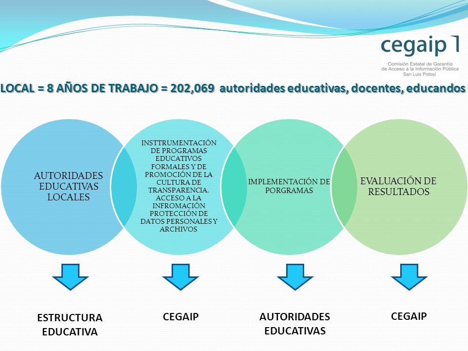 AUTORIDADES EDUCATIVAS LOCALES INSTTRUMENTACIÓN DE PROGRAMAS EDUCATIVOS FORMALES Y DE PROMOCIÓN DE LA CULTURA DE TRANSPARENCIA.