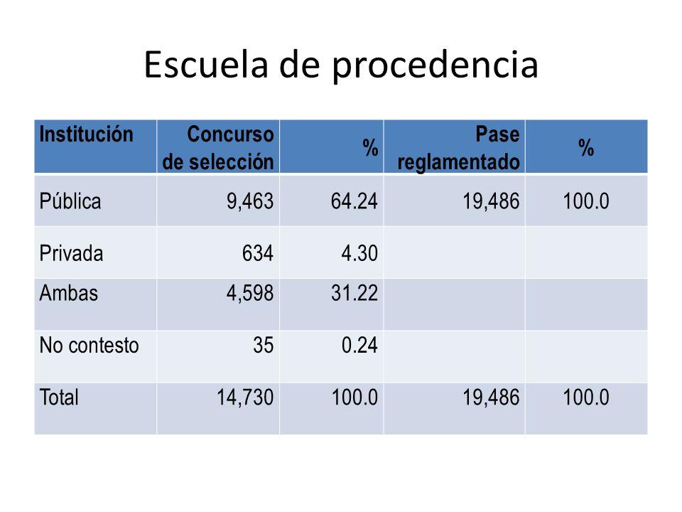Escuela de procedencia Institución Concurso de selección % Pase reglamentado % Pública9,46364.2419,486100.0 Privada6344.30 Ambas4,59831.22 No contesto350.24 Total14,730100.019,486100.0