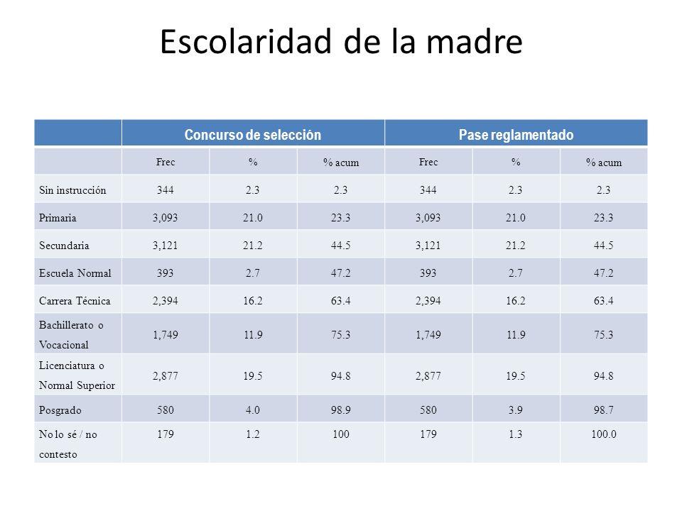 Escolaridad de la madre Concurso de selecciónPase reglamentado Frec% % acum Frec% % acum Sin instrucción3442.3 3442.3 Primaria3,09321.023.33,09321.023.3 Secundaria3,12121.244.53,12121.244.5 Escuela Normal3932.747.23932.747.2 Carrera Técnica2,39416.263.42,39416.263.4 Bachillerato o Vocacional 1,74911.975.31,74911.975.3 Licenciatura o Normal Superior 2,87719.594.82,87719.594.8 Posgrado5804.098.95803.998.7 No lo sé / no contesto 1791.21001791.3100.0