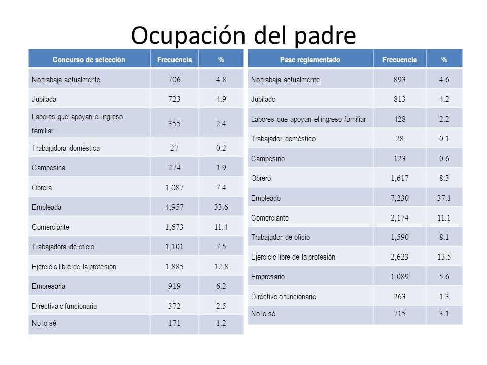 Ocupación del padre Concurso de selección Frecuencia% No trabaja actualmente 7064.8 Jubilada 7234.9 Labores que apoyan el ingreso familiar 3552.4 Trabajadora doméstica 270.2 Campesina 2741.9 Obrera 1,0877.4 Empleada 4,95733.6 Comerciante 1,67311.4 Trabajadora de oficio 1,1017.5 Ejercicio libre de la profesión 1,88512.8 Empresaria 9196.2 Directiva o funcionaria 3722.5 No lo sé 1711.2 Pase reglamentado Frecuencia% No trabaja actualmente 8934.6 Jubilado 8134.2 Labores que apoyan el ingreso familiar 4282.2 Trabajador doméstico 280.1 Campesino 1230.6 Obrero 1,6178.3 Empleado 7,23037.1 Comerciante 2,17411.1 Trabajador de oficio 1,5908.1 Ejercicio libre de la profesión 2,62313.5 Empresario 1,0895.6 Directivo o funcionario 2631.3 No lo sé 7153.1