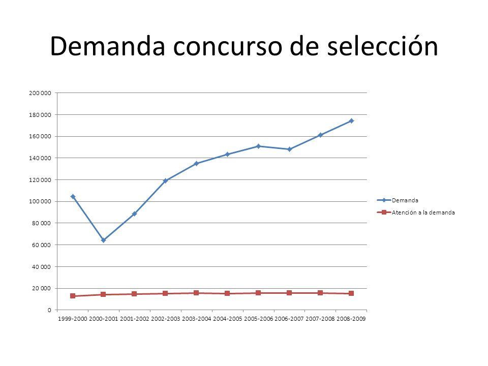 Situación de la UNAM.