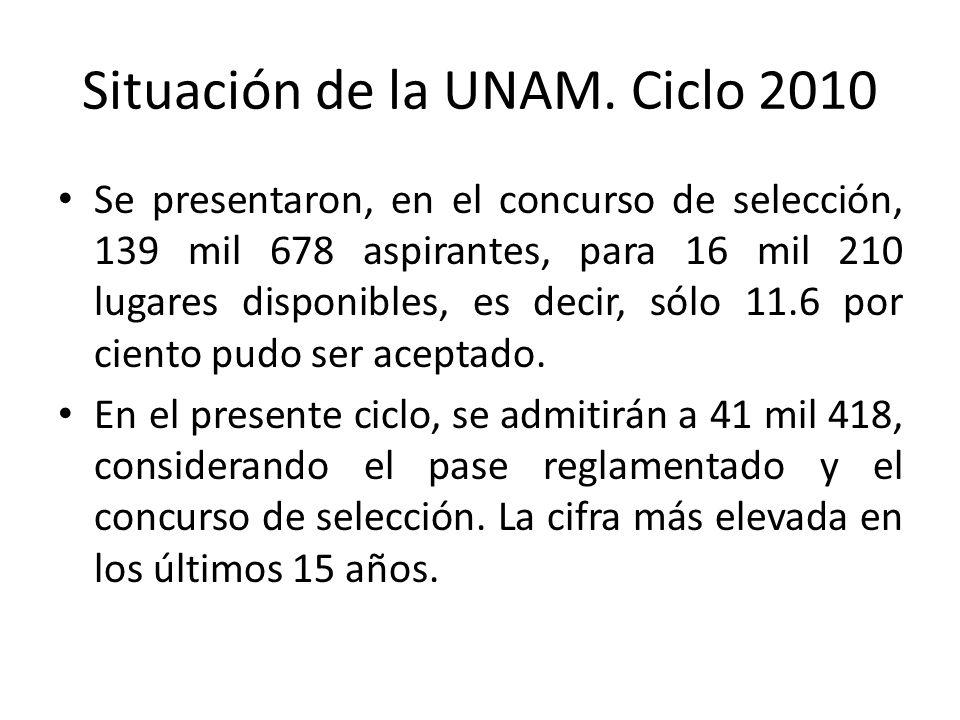 Situación de la UNAM Ciclo 2010 Demanda y selección de los concursos de selección: – Febrero: demanda 109 mil 205, selección 9 mil 290 – 7 mil 690 Sistema Escolarizado y – un mil 600 Sistema de Universidad Abierta – Junio: Demanda 57 mil 568, Selección 7 mil 539 – 5 mil 537 Sistema Escolarizado y – 2 mil dos Sistema de Universidad Abierta – Total: 135 mil 906, depurando quienes lo aplicaron en ambas ocasiones La matrícula de la UNAM que iniciará en el ciclo escolar que inició el 10 de agosto, es de: – 24 mil 589 estudiantes procedentes del pase reglamentado – 16 mil 829 del concurso de selección.