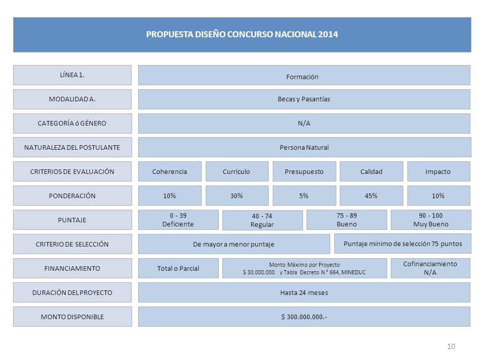 LÍNEA 1. MODALIDAD A. CATEGORÍA ó GÉNERO NATURALEZA DEL POSTULANTE CRITERIOS DE EVALUACIÓN PONDERACIÓN PUNTAJE CRITERIO DE SELECCIÓN FINANCIAMIENTO DU