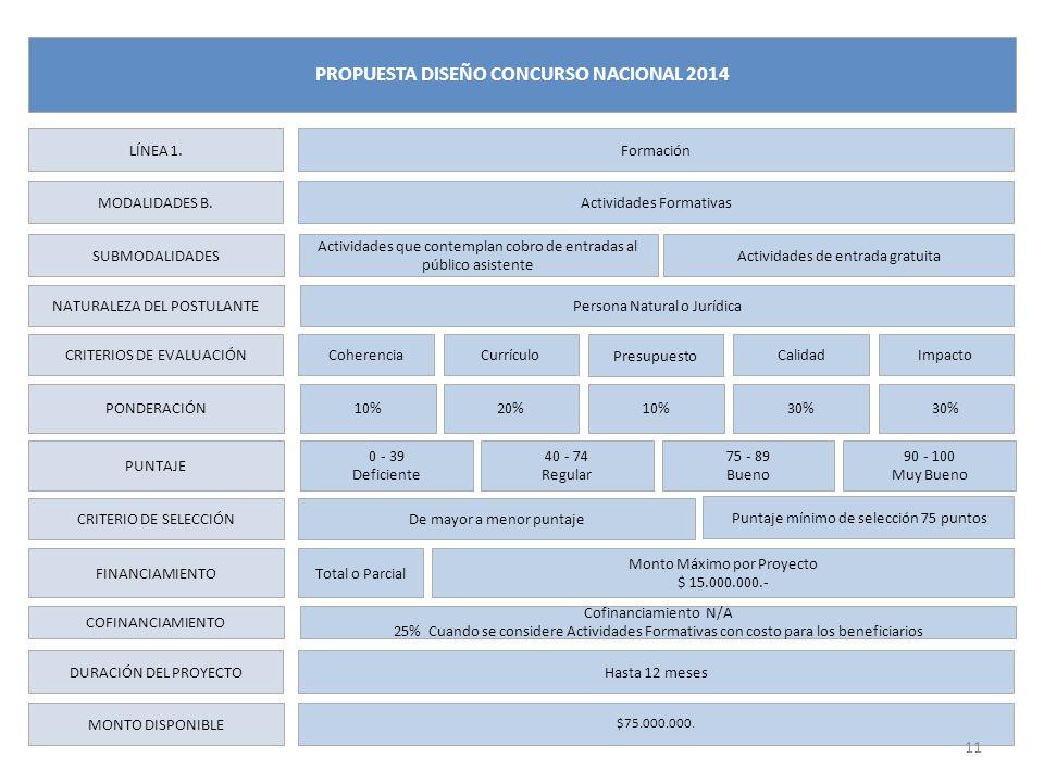 LÍNEA 1. MODALIDADES B. NATURALEZA DEL POSTULANTE CRITERIOS DE EVALUACIÓN PONDERACIÓN PUNTAJE CRITERIO DE SELECCIÓN FINANCIAMIENTO DURACIÓN DEL PROYEC