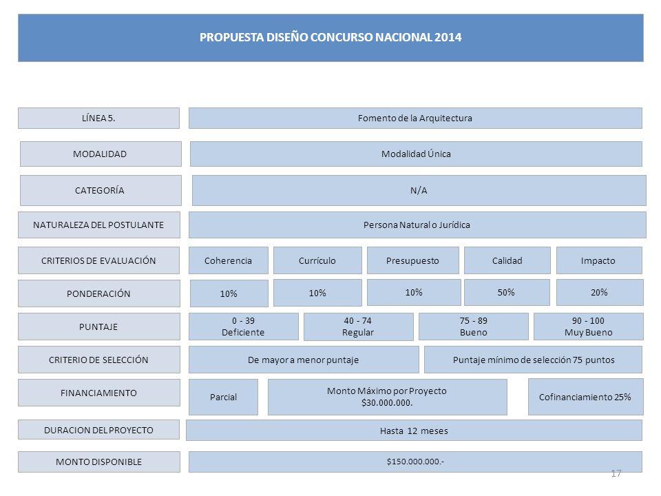 LÍNEA 5. CATEGORÍA NATURALEZA DEL POSTULANTE CRITERIOS DE EVALUACIÓN PONDERACIÓN PUNTAJE CRITERIO DE SELECCIÓN FINANCIAMIENTO DURACION DEL PROYECTO MO