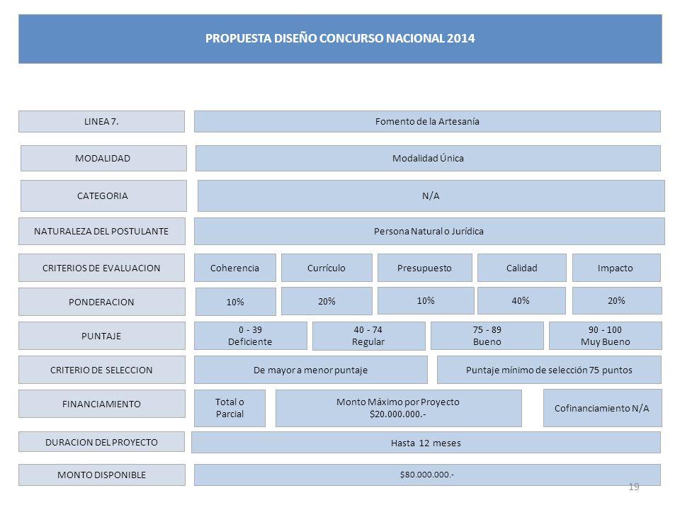 LINEA 7. CATEGORIA NATURALEZA DEL POSTULANTE CRITERIOS DE EVALUACION PONDERACION PUNTAJE CRITERIO DE SELECCION FINANCIAMIENTO DURACION DEL PROYECTO MO