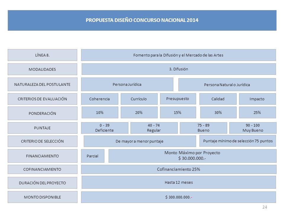 LÍNEA 8. MODALIDADES NATURALEZA DEL POSTULANTE CRITERIOS DE EVALUACIÓN PONDERACIÓN PUNTAJE CRITERIO DE SELECCIÓN FINANCIAMIENTO DURACIÓN DEL PROYECTO