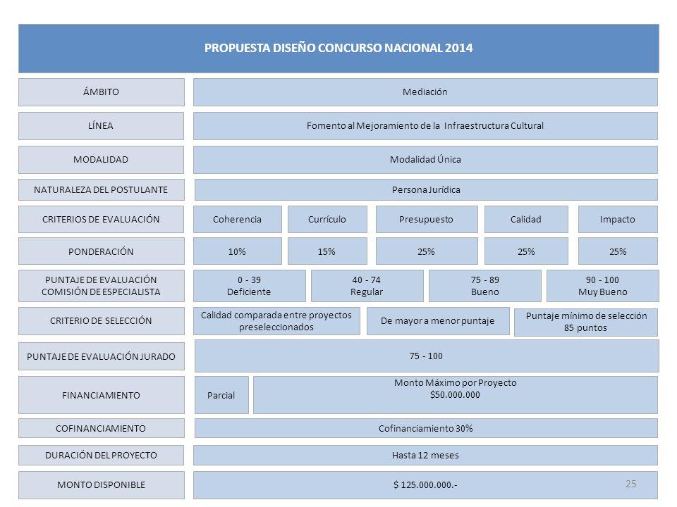 LÍNEA MODALIDAD NATURALEZA DEL POSTULANTE CRITERIOS DE EVALUACIÓN PONDERACIÓN PUNTAJE DE EVALUACIÓN COMISIÓN DE ESPECIALISTA FINANCIAMIENTO DURACIÓN DEL PROYECTO MONTO DISPONIBLE Fomento al Mejoramiento de la Infraestructura Cultural Modalidad Única Coherencia Parcial Hasta 12 meses ÁMBITO Mediación PROPUESTA DISEÑO CONCURSO NACIONAL 2014 ImpactoCurrículoPresupuestoCalidad Monto Máximo por Proyecto $50.000.000 10%25%15%25% $ 125.000.000.- Persona Jurídica COFINANCIAMIENTOCofinanciamiento 30% 0 - 39 Deficiente 40 - 74 Regular 75 - 89 Bueno 90 - 100 Muy Bueno CRITERIO DE SELECCIÓN Calidad comparada entre proyectos preseleccionados De mayor a menor puntaje PUNTAJE DE EVALUACIÓN JURADO 75 - 100 25 Puntaje mínimo de selección 85 puntos