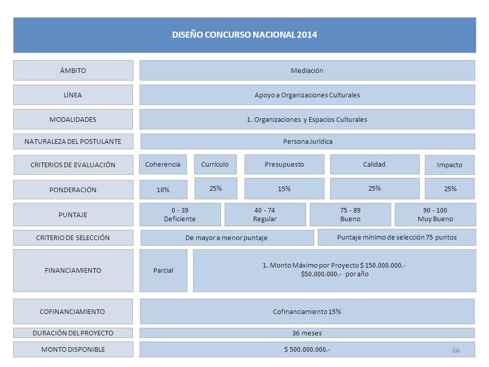 LÍNEA MODALIDADES NATURALEZA DEL POSTULANTE CRITERIOS DE EVALUACIÓN PONDERACIÓN PUNTAJE CRITERIO DE SELECCIÓN FINANCIAMIENTO DURACIÓN DEL PROYECTO MON