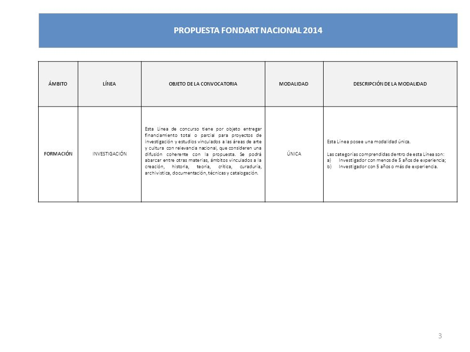 3 PROPUESTA FONDART NACIONAL 2014 ÁMBITOLÍNEAOBJETO DE LA CONVOCATORIAMODALIDADDESCRIPCIÓN DE LA MODALIDAD FORMACIÓNINVESTIGACIÓN Esta Línea de concurso tiene por objeto entregar financiamiento total o parcial para proyectos de investigación y estudios vinculados a las áreas de arte y cultura con relevancia nacional, que consideren una difusión coherente con la propuesta.