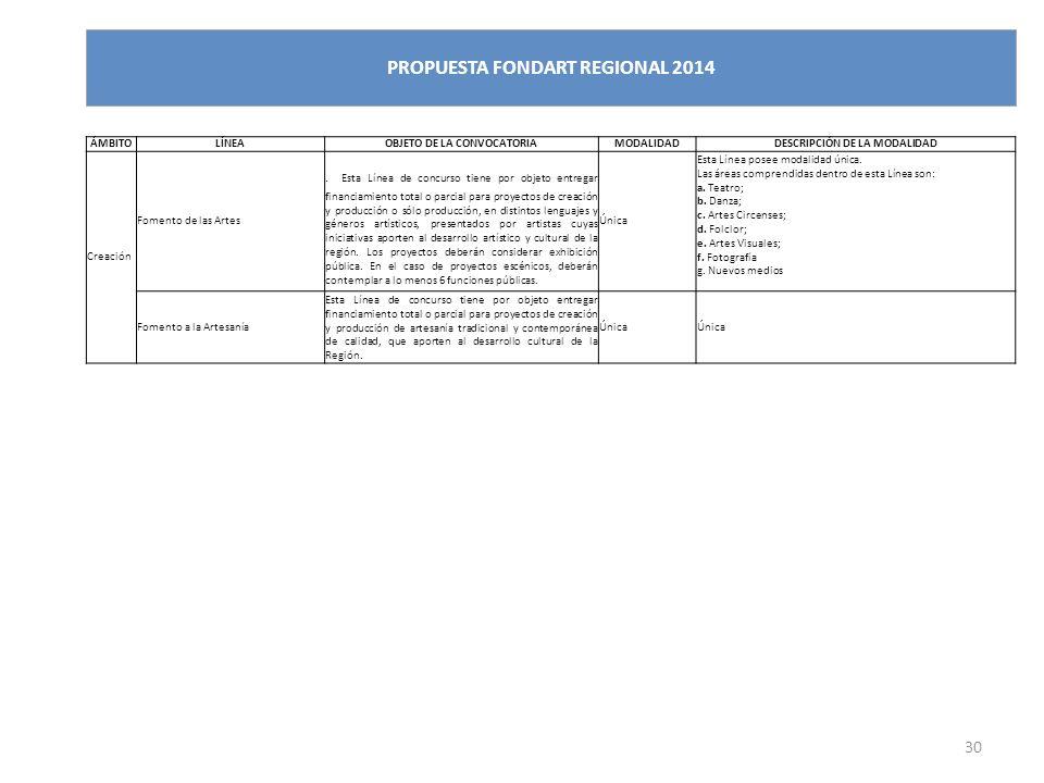 30 PROPUESTA FONDART REGIONAL 2014 ÁMBITOLÍNEAOBJETO DE LA CONVOCATORIAMODALIDADDESCRIPCIÓN DE LA MODALIDAD Creación Fomento de las Artes.