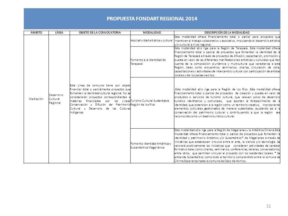 32 PROPUESTA FONDART REGIONAL 2014 ÁMBITOLÍNEAOBJETO DE LA CONVOCATORIAMODALIDADDESCRIPCIÓN DE LA MODALIDAD Mediación Desarrollo Cultural Regional Est