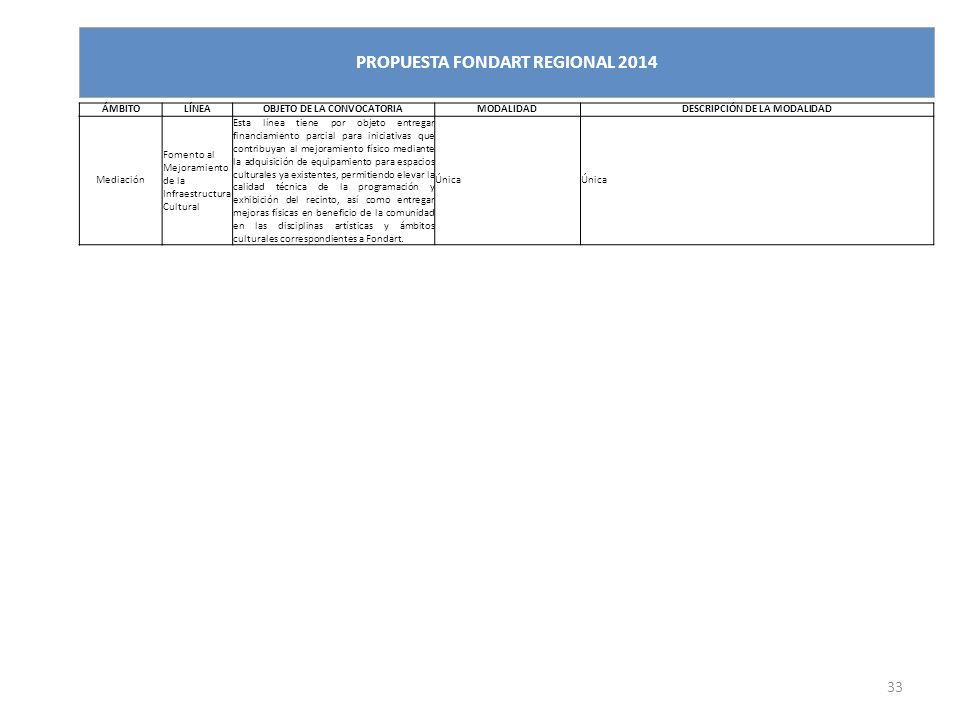 33 PROPUESTA FONDART REGIONAL 2014 ÁMBITOLÍNEAOBJETO DE LA CONVOCATORIAMODALIDADDESCRIPCIÓN DE LA MODALIDAD Mediación Fomento al Mejoramiento de la In