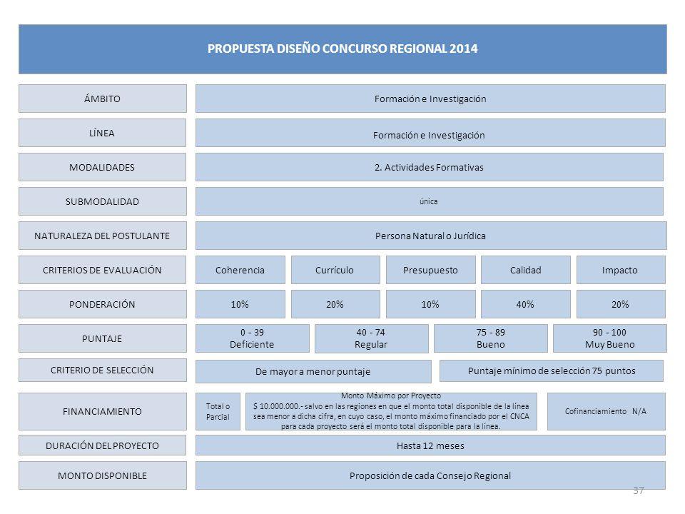 LÍNEA MODALIDADES SUBMODALIDAD NATURALEZA DEL POSTULANTE CRITERIOS DE EVALUACIÓN PONDERACIÓN PUNTAJE CRITERIO DE SELECCIÓN FINANCIAMIENTO DURACIÓN DEL PROYECTO MONTO DISPONIBLE Formación e Investigación 2.