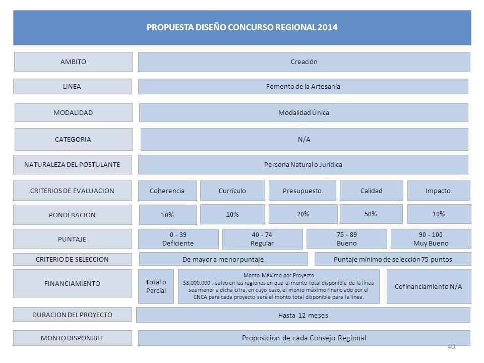 LINEA CATEGORIA NATURALEZA DEL POSTULANTE CRITERIOS DE EVALUACION PONDERACION PUNTAJE CRITERIO DE SELECCION FINANCIAMIENTO DURACION DEL PROYECTO MONTO DISPONIBLE Fomento de la Artesanía Persona Natural o Jurídica Coherencia 0 - 39 Deficiente Total o Parcial AMBITOCreación PROPUESTA DISEÑO CONCURSO REGIONAL 2014 ImpactoCurrículoPresupuestoCalidad 40 - 74 Regular 75 - 89 Bueno 90 - 100 Muy Bueno De mayor a menor puntaje Monto Máximo por Proyecto $8.000.000.-salvo en las regiones en que el monto total disponible de la línea sea menor a dicha cifra, en cuyo caso, el monto máximo financiado por el CNCA para cada proyecto será el monto total disponible para la línea.