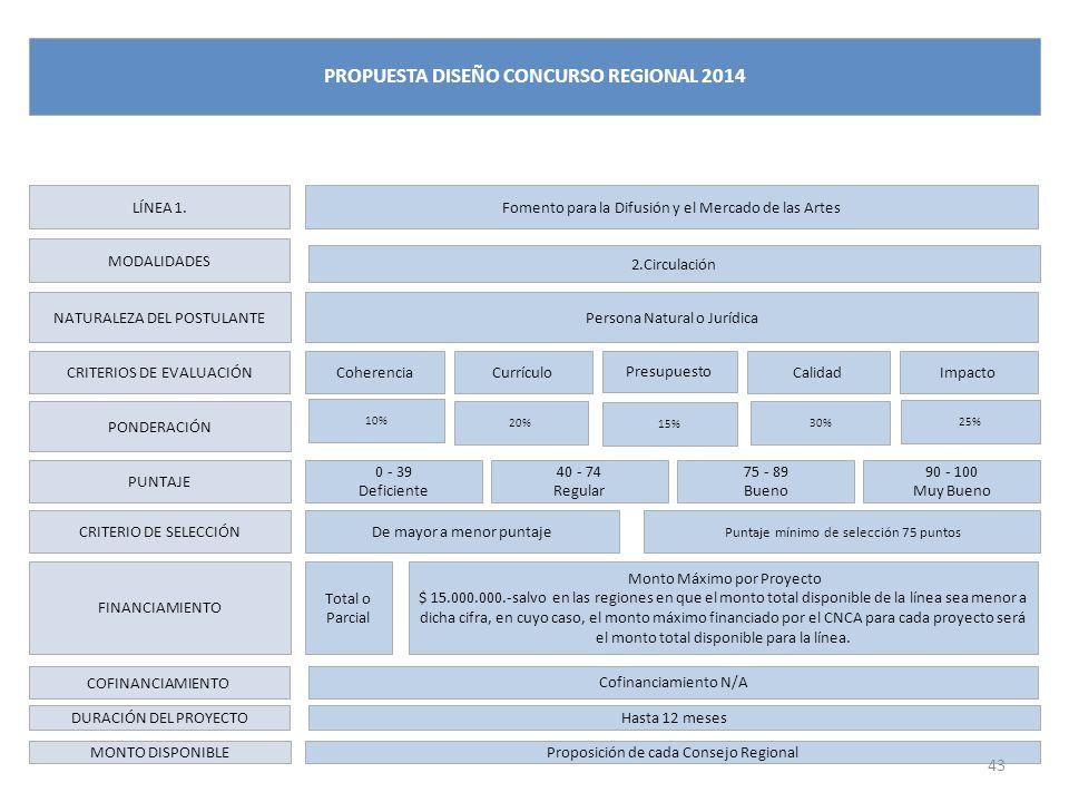 LÍNEA 1. MODALIDADES NATURALEZA DEL POSTULANTE CRITERIOS DE EVALUACIÓN PONDERACIÓN PUNTAJE CRITERIO DE SELECCIÓN FINANCIAMIENTO DURACIÓN DEL PROYECTO