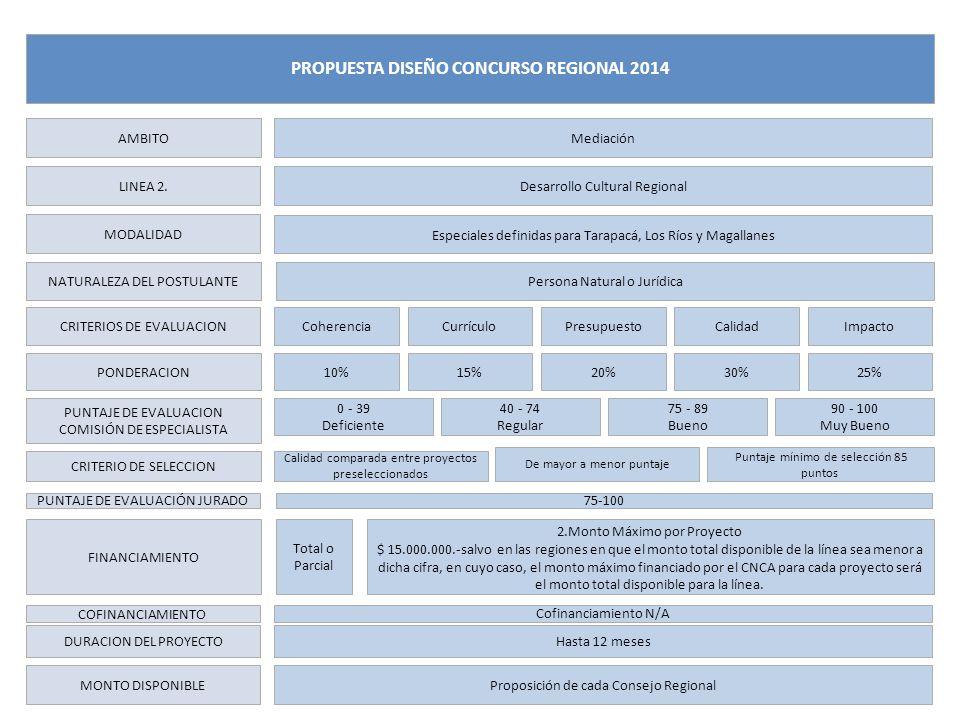 LINEA 2. MODALIDAD NATURALEZA DEL POSTULANTE CRITERIOS DE EVALUACION PONDERACION PUNTAJE DE EVALUACION COMISIÓN DE ESPECIALISTA FINANCIAMIENTO DURACIO