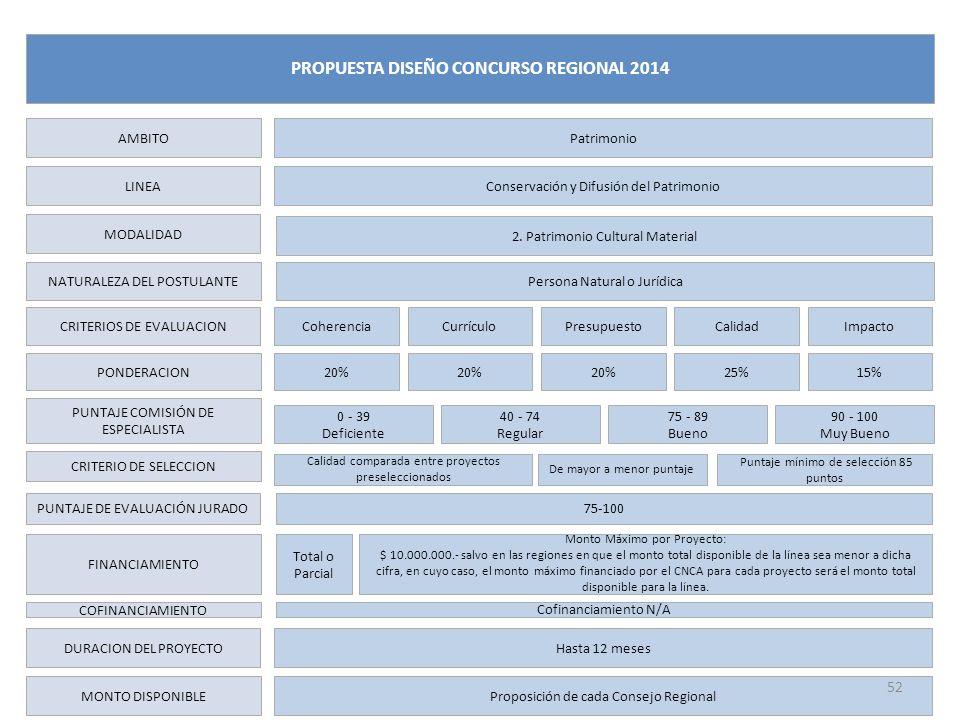 LINEA MODALIDAD NATURALEZA DEL POSTULANTE CRITERIOS DE EVALUACION PONDERACION PUNTAJE COMISIÓN DE ESPECIALISTA FINANCIAMIENTO DURACION DEL PROYECTO MONTO DISPONIBLE Conservación y Difusión del Patrimonio Coherencia Total o Parcial Hasta 12 meses AMBITO Patrimonio PROPUESTA DISEÑO CONCURSO REGIONAL 2014 ImpactoCurrículoPresupuestoCalidad Monto Máximo por Proyecto: $ 10.000.000.- salvo en las regiones en que el monto total disponible de la línea sea menor a dicha cifra, en cuyo caso, el monto máximo financiado por el CNCA para cada proyecto será el monto total disponible para la línea.