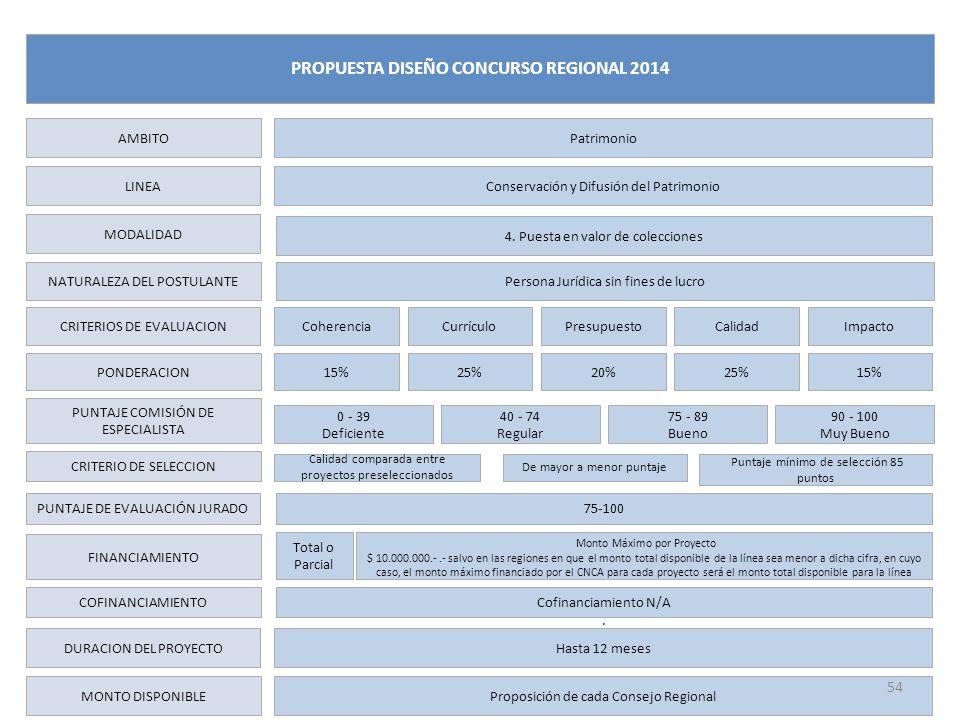 LINEA MODALIDAD NATURALEZA DEL POSTULANTE CRITERIOS DE EVALUACION PONDERACION PUNTAJE COMISIÓN DE ESPECIALISTA FINANCIAMIENTO DURACION DEL PROYECTO MONTO DISPONIBLE Conservación y Difusión del Patrimonio Coherencia Total o Parcial Hasta 12 meses AMBITO Patrimonio PROPUESTA DISEÑO CONCURSO REGIONAL 2014 ImpactoCurrículoPresupuestoCalidad 15% 25%20%25% Proposición de cada Consejo Regional Persona Jurídica sin fines de lucro COFINANCIAMIENTOCofinanciamiento N/A.