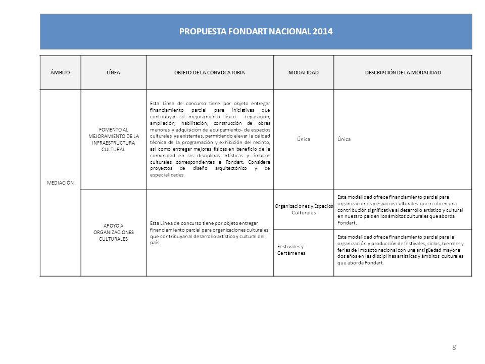 8 ÁMBITOLÍNEAOBJETO DE LA CONVOCATORIAMODALIDADDESCRIPCIÓN DE LA MODALIDAD MEDIACIÓN FOMENTO AL MEJORAMIENTO DE LA INFRAESTRUCTURA CULTURAL Esta Línea de concurso tiene por objeto entregar financiamiento parcial para iniciativas que contribuyan al mejoramiento físico -reparación, ampliación, habilitación, construcción de obras menores y adquisición de equipamiento- de espacios culturales ya existentes, permitiendo elevar la calidad técnica de la programación y exhibición del recinto, así como entregar mejoras físicas en beneficio de la comunidad en las disciplinas artísticas y ámbitos culturales correspondientes a Fondart.