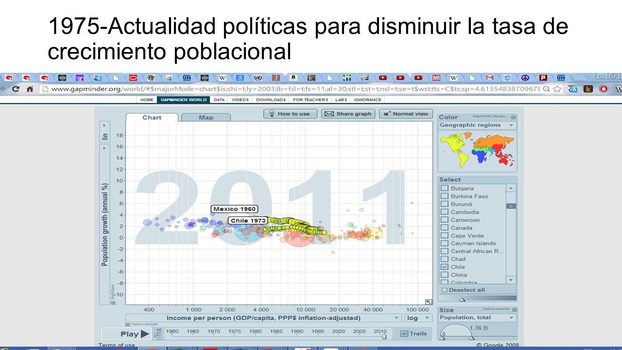 1975-Actualidad políticas para disminuir la tasa de crecimiento poblacional